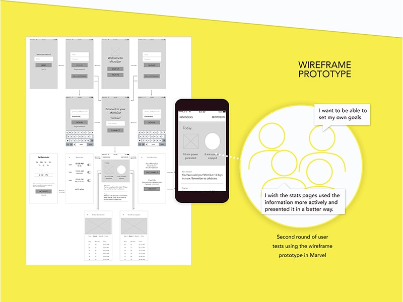 Wireframe prototype and the second round of user tests